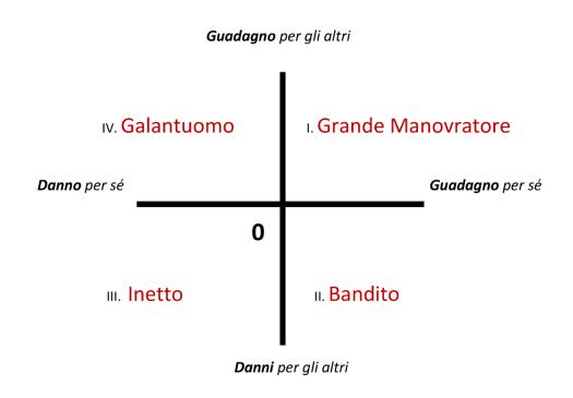 Falzetti Graf